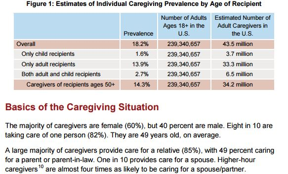 prevalence-of-caregiving-2015